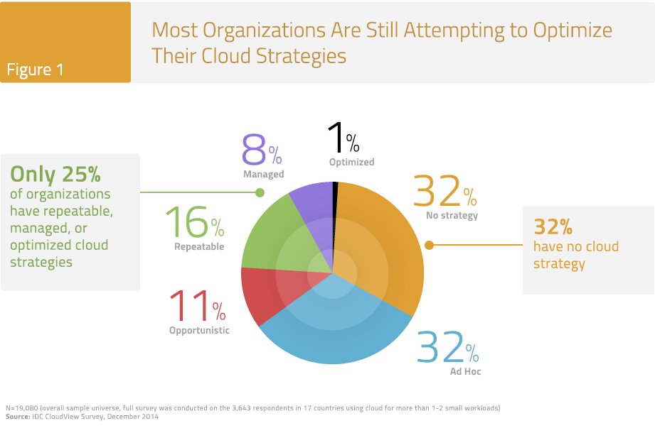 Figure 1: Most Organizations Are Still Attempting to Optimize Their Cloud Strategies