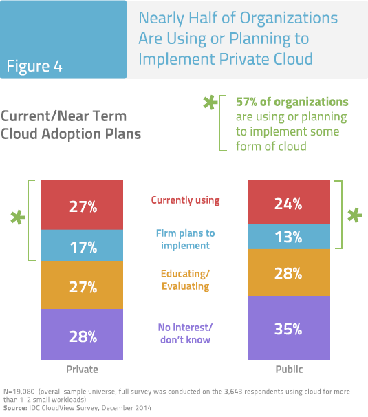 Figure 4: Nearly Half of Organizations Are Using or Planning to Implement Private Cloud