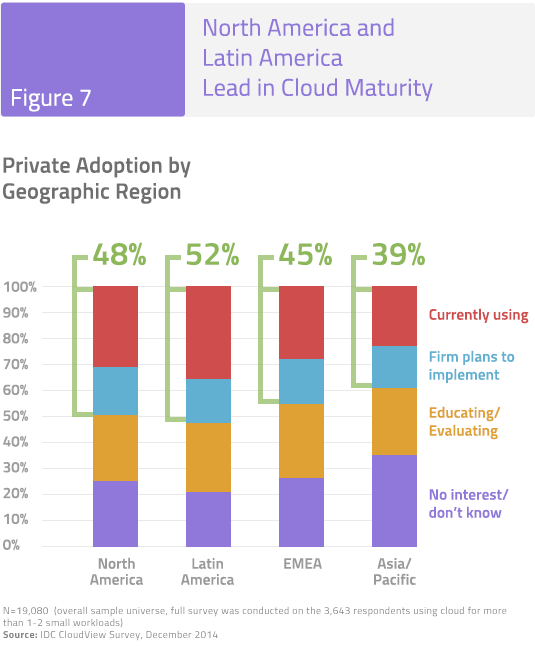 Figure 7: North America and Latin America Lead in Cloud Maturity